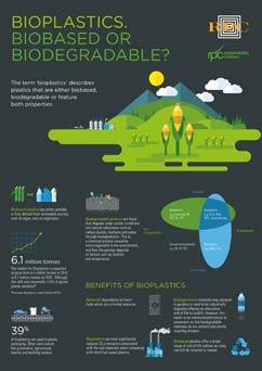 Bioplastics Thumb